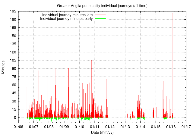 Graph of total minutes late against time